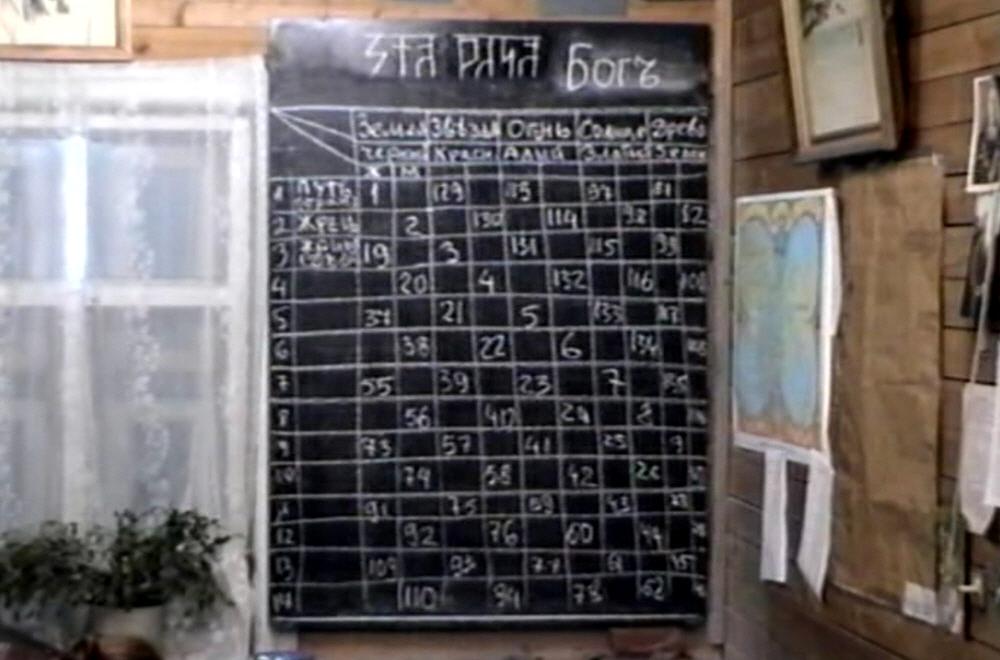 Как пользоваться таблицей круголета Числобога с помощью даты своего рождения