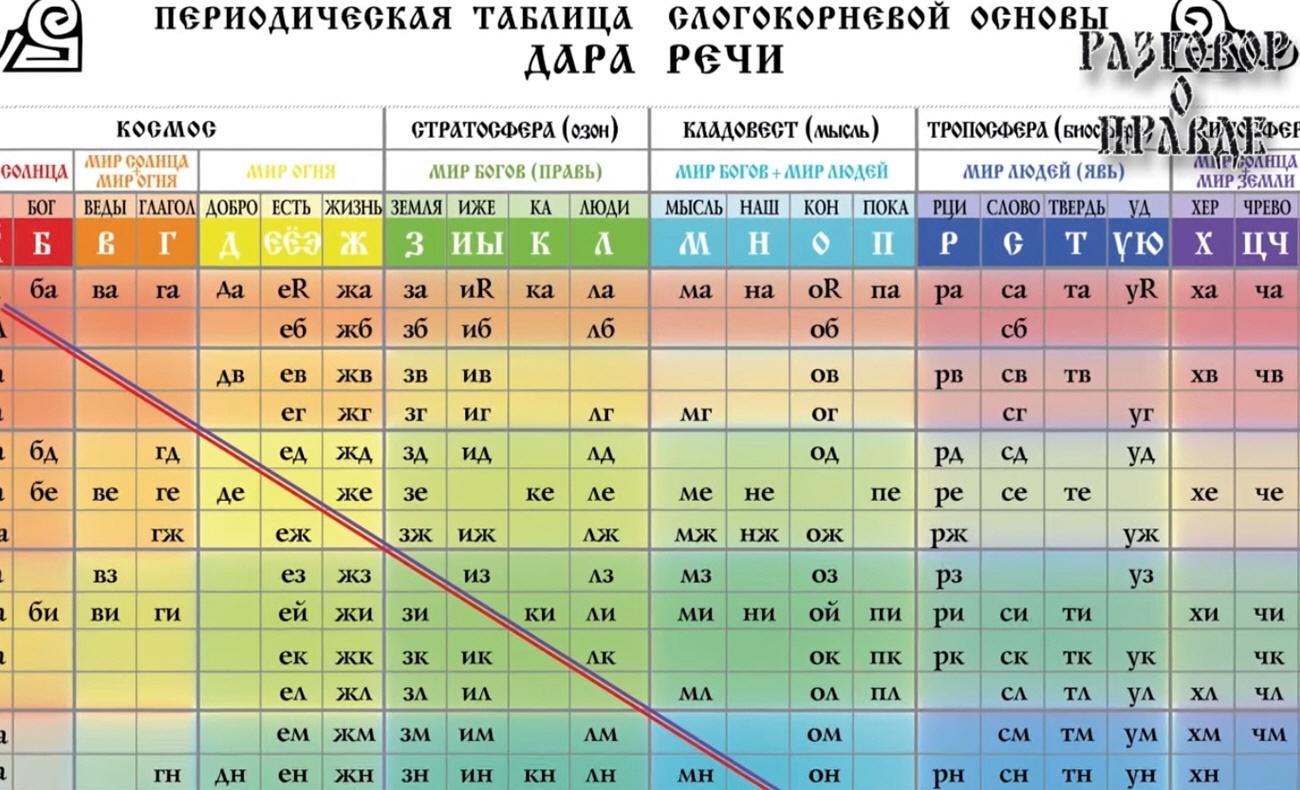 Периодическая таблица слогокорневой основы Дара Речи