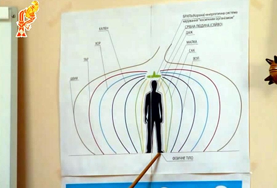 Как меняются энергетические потоки у человека
