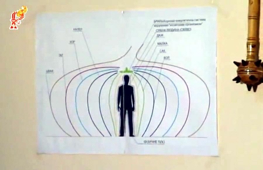 Энергоинформационное воздействие на людей